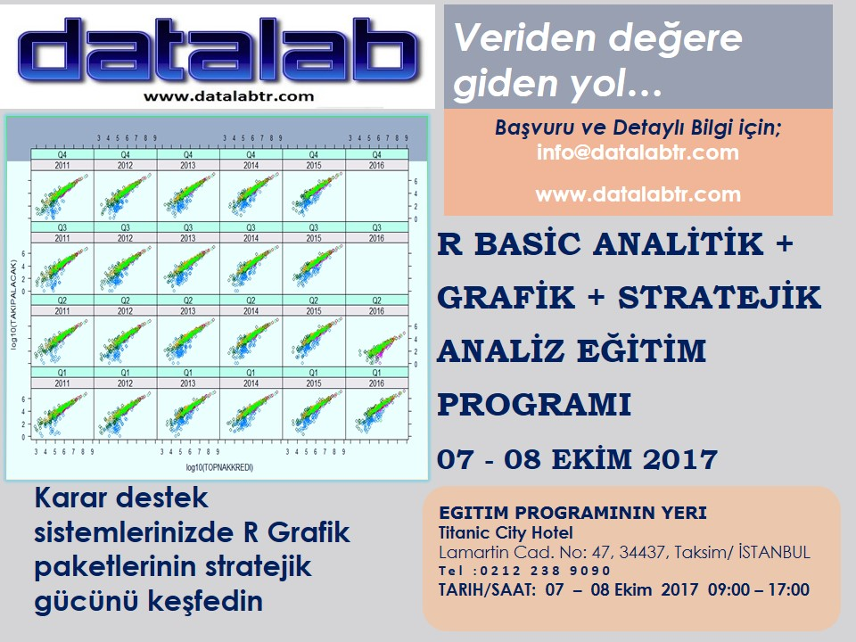 R Basic Analitik + Grafik + Stratejik Analiz Eğitimi (GraphicalDataMining)